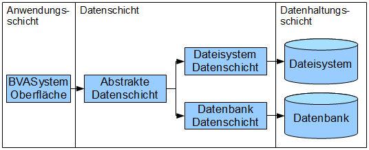 3-Schichten-Modell des BVASystems