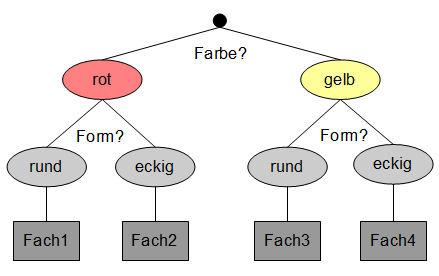 Ein einfacher Entscheidungsbaum