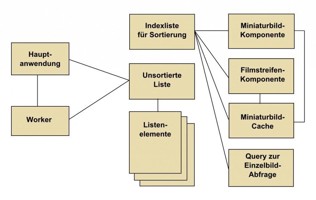 Schaubild zur Listensortierung